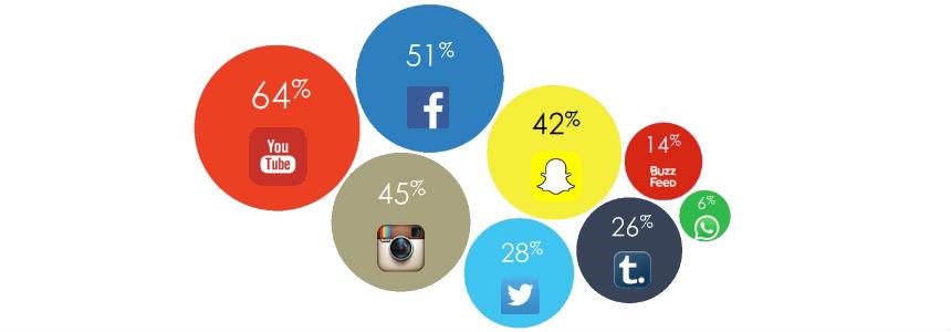 social network piu famosi