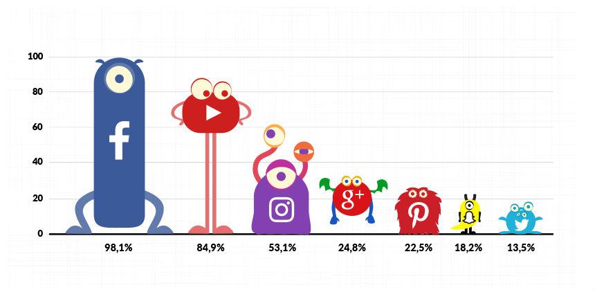 Social network più famosi e utilizzati