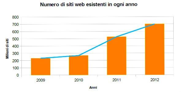 i siti più visitati al mondo in italia nel web