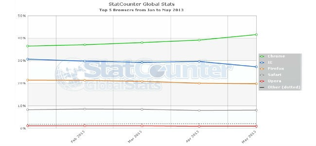 Browser più usati 2013